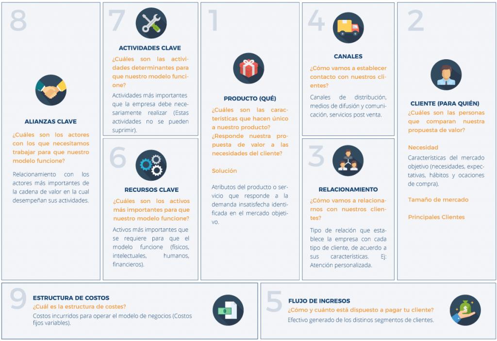 8 Modelos De Negocio Innovadores Que Todo Empresario Está