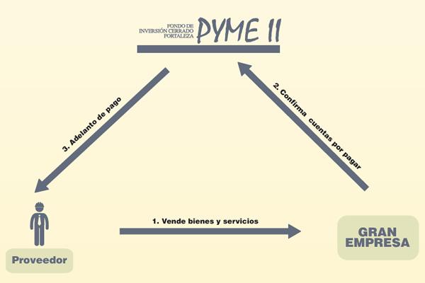 fondo_pymeII